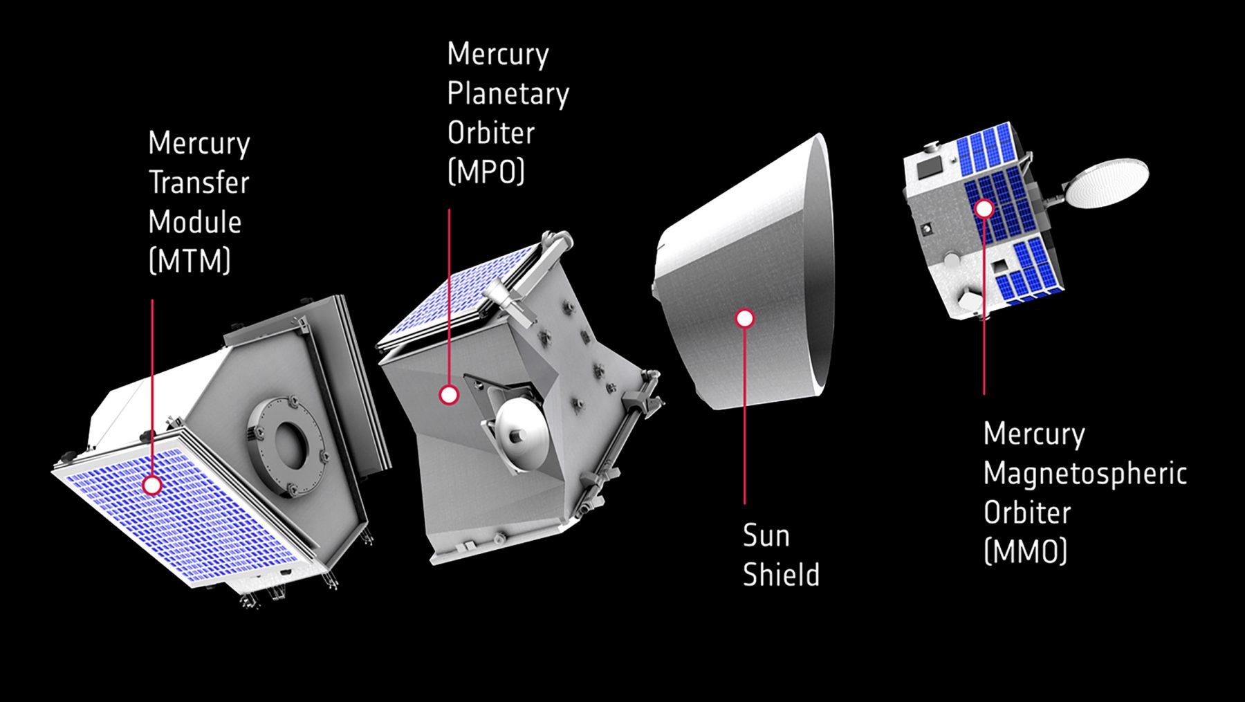 Devices of the BepiColombo mission: flight module, European orbital probe MPO, sun shield, Japanese magnetospheric probe MMO. Credit: ESA