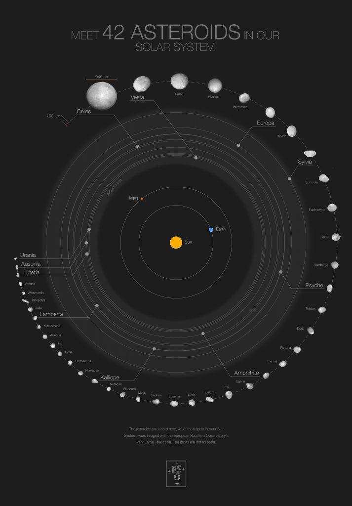 Poster of the 42 largest asteroids in the Solar System. Credit: ESO/M. Kornmesser/Vernazza et al./MISTRAL algorithm (ONERA/CNRS)