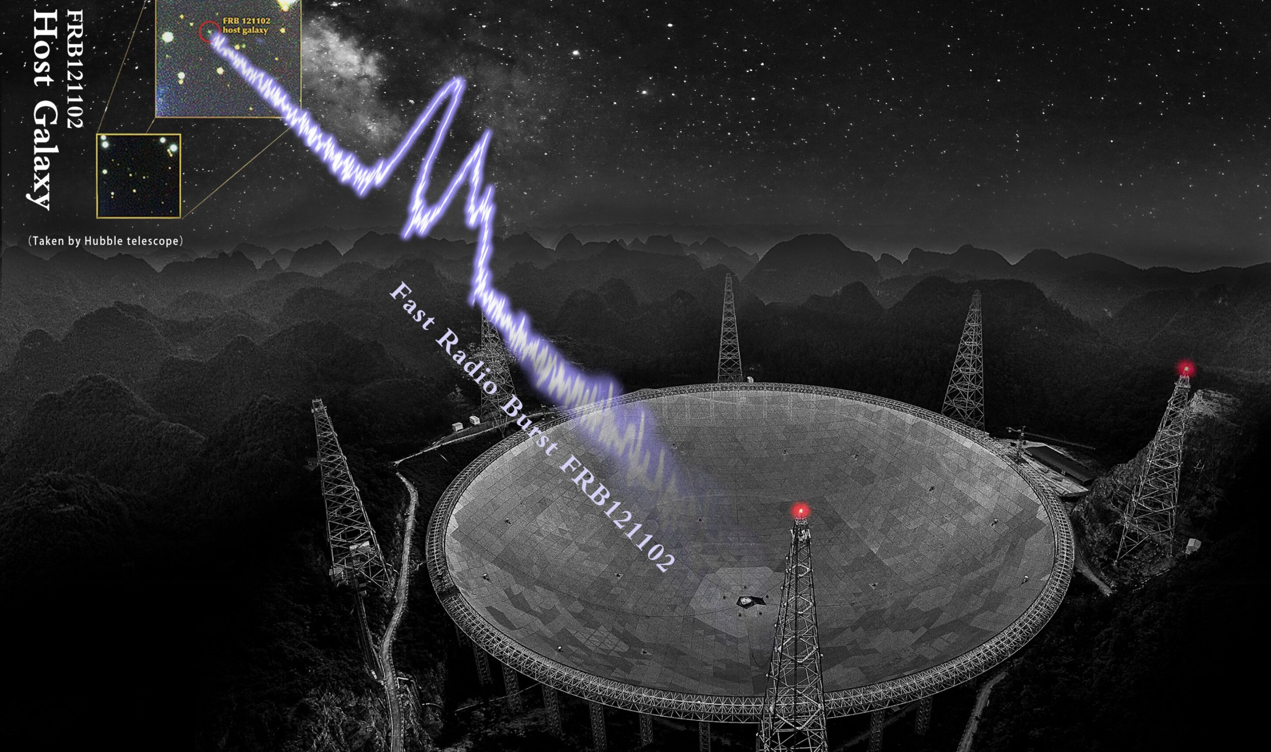 Artist's take on the FAST telescope detecting one of 1652 fast radio bursts. Credit: NAOC
